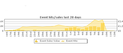 Realtime visitor and sales stats